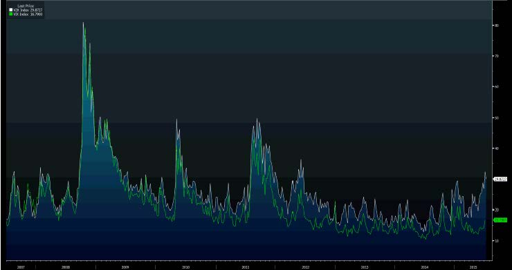 Market Volatility Chart