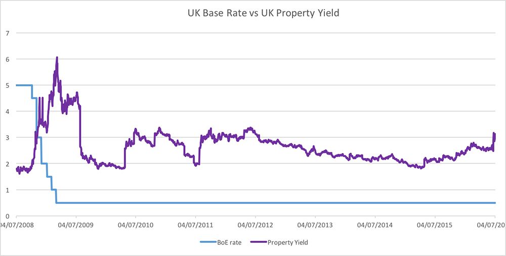 base-rate-property-yield