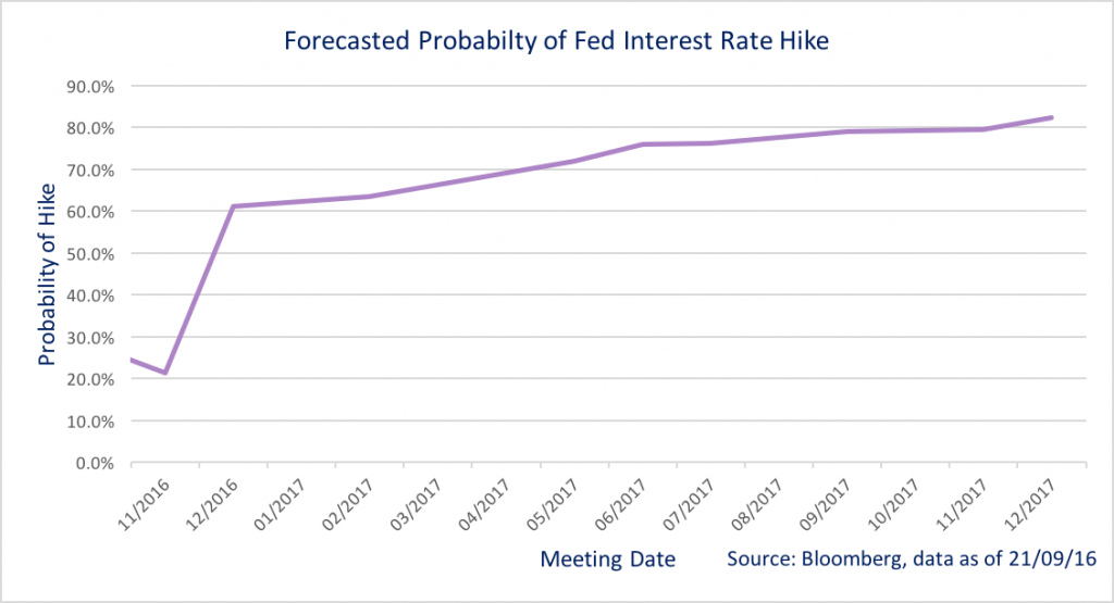 US fed chart source