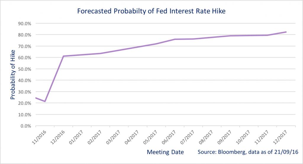 US fed chart source