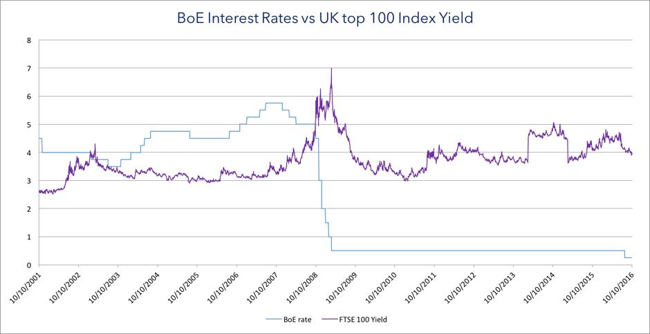 BOE vs FTSE
