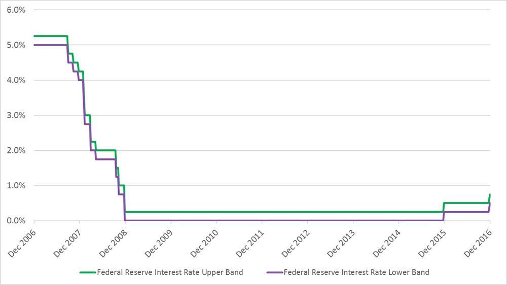Economic Update Graph